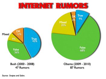 Internet rumors.042