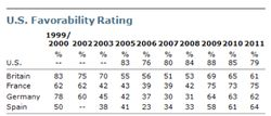 US Favorability
