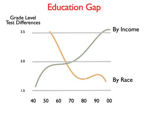 Education Gap.017