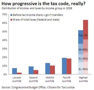 Tax Progressiveness