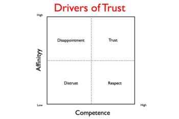 Drivers of Trust.011