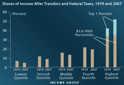 Shares of income