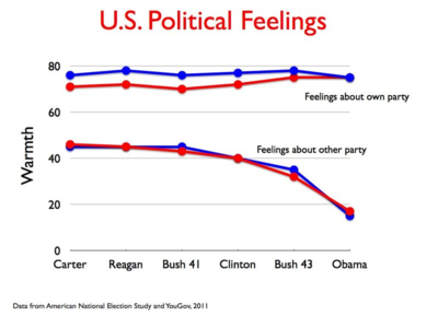 US Political Feelings.022